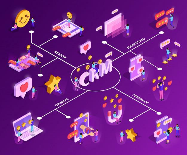 Soluções de marketing e CRM: quando são importantes?